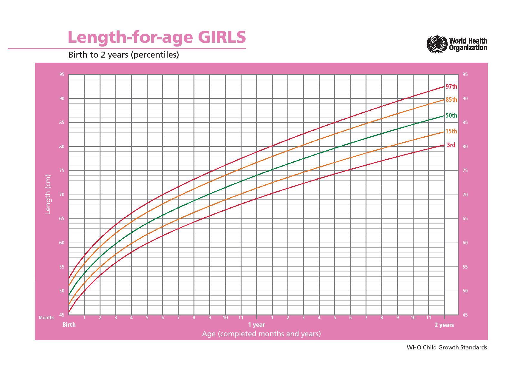 Рост ребенка по годам фото