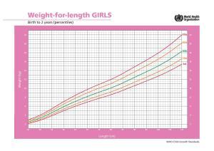 kurva panjang dibandingkan berat - anak perempuan